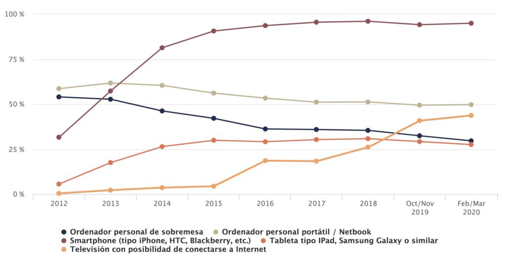 Estadísticas de conexión a internet en España por dispositivos