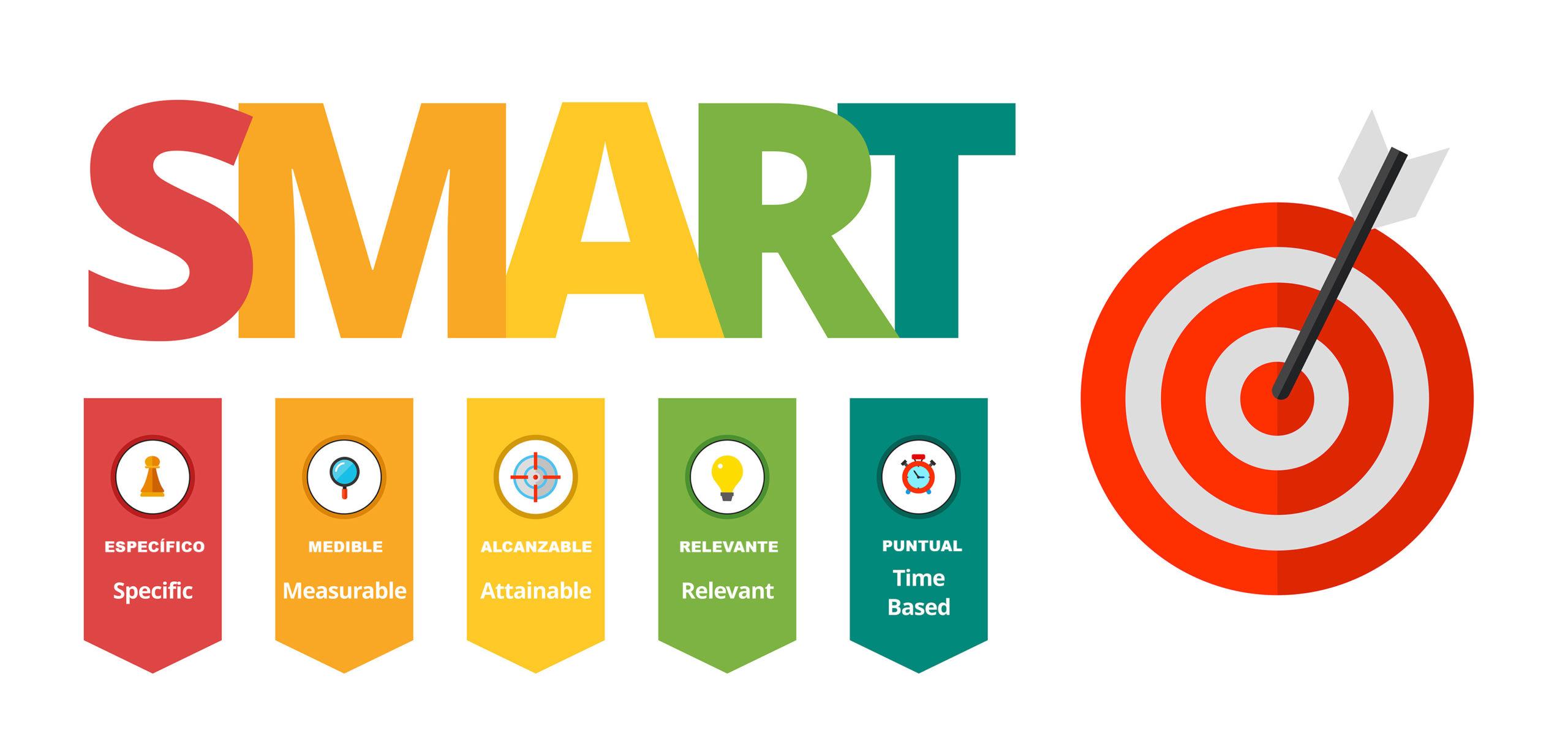 método smart siglas